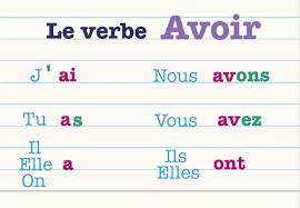 La Conjugaison Du Verbe Avoir Au Present De L Indicatif En Francais